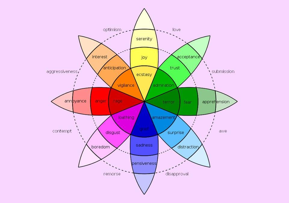 Plutchik Wheel emotion classification